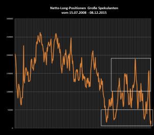 Netto-Long-Position der Spekulanten auch langfristig betrachtet auf Stimmungstief