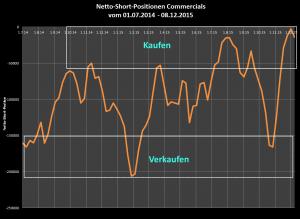 Netto-Short-Position der COMMERCIALS deutlich im antizyklischen Kaufbereich