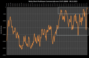 Netto-Short-Position der COMMERCIALS seit 2008