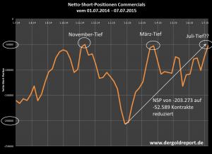 Netto-Short-Position der COMMERCIALS in den vergangenen 12 Monaten