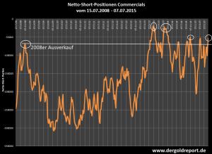 Netto-Short-Position der COMMERCIALS vom 15.07.2008 - 07.07.2015