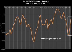 Netto-Short-Position der COMMERCIALS an der COMEX