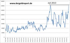 Einzelbetrachtung der Short-Position der Big Speculators (Große Spekulanten) vom 15.07.2008 bis 07.07.2015