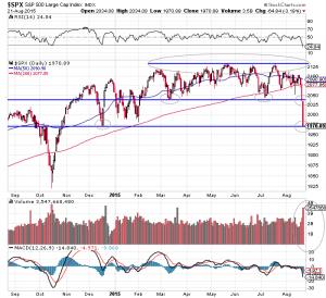 S&P 500 Index, 12 Monate, bedrohliche Lage der gleitenden Durchschnitte!