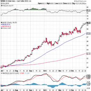 US-Dollar-Index 12 Monate, Quelle: www.stockcharts.com