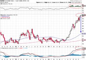 US-Dollar Index im Wochenchart, Quelle: www.stockcharts.com