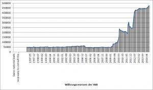 Entwicklung der Währungsreserven der Schweizer Nationalbank (SNB), Quelle: http://www.snb.ch/en/iabout/stat/statpub/balsnb/stats/balsnb
