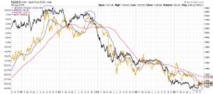 Performance-Vergleich des Goldpreises in US-Dollar und des Japanischen YEN
