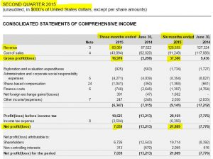 Quartals- und Halbjahreszahlen einer unserer Depotwerte