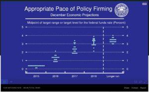 Zinserwartungen der FED